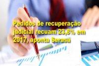 Pedidos de recuperação judicial recuam 23,8% em 2017, aponta Serasa